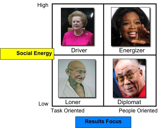 Theory of Social Intelligence